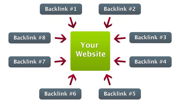 6021 Backlinks Grátis Para Seu Blog/Site 2015