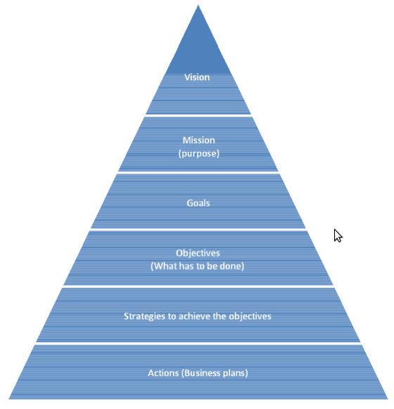 Strategic Planning Pyramid