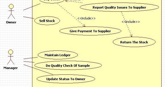 Kavindra Kumar Singh  Use Case Diagram For Inventory