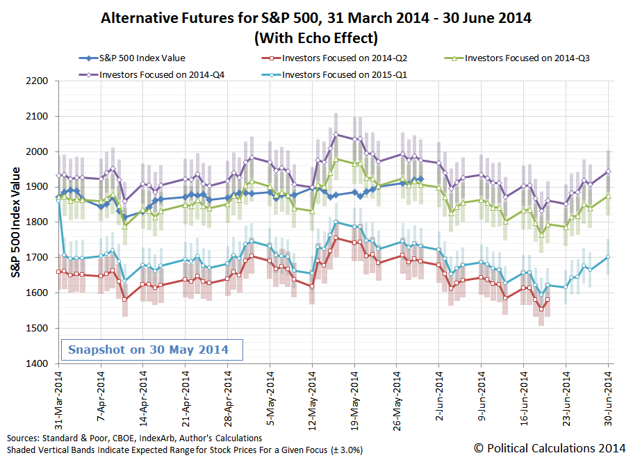 Alternate Futures for the S&P 500, with Echo Effect, 31 March 2014 through 30 June 2014, Snapshot on 2014-05-30