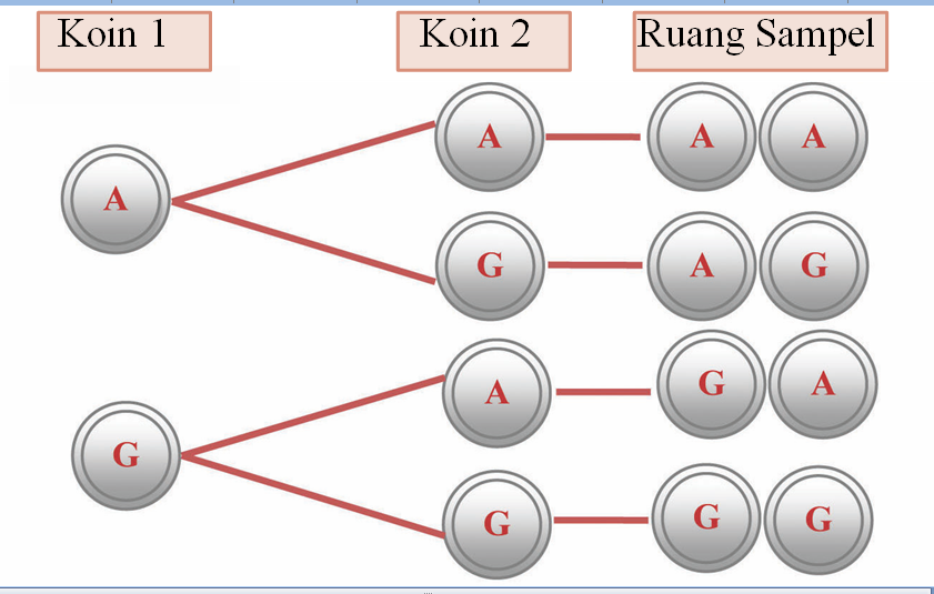 Matematika peluang cara diagram pohon contoh dari dua mata uang logam yang dilempar secara bersamaan berapa ruang sampel yang dimiliki ccuart Image collections