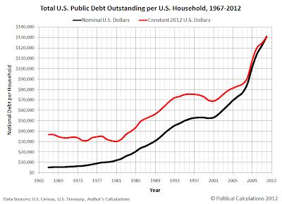 Total U.S. Public Debt Outstanding per U.S. Household, 1967-2012