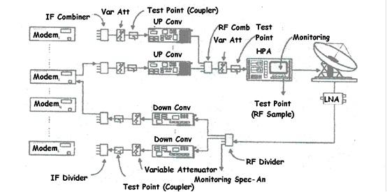 Penanggulangan interferensi pada sistem komunikasi satelit gambar 22 blok diagram stasiun bumi standar ccuart Images
