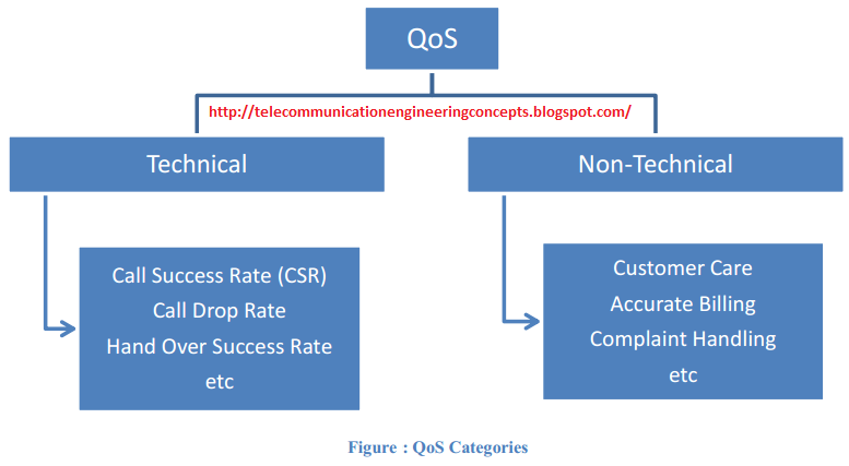 quality of service qos requirements for roia Quality of service in telecommunication performance requirements in form of quality of service own qos parameters the quality of a service can be a.