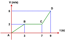 True or false bab 2 visualisasi diagram perubahan harga bbm pada gambar di atas merupakan contoh diagram garis hubungan antara kecepatan suatu benda terhadap waktunya pada awalnya titik a benda tersebut diam ccuart Image collections