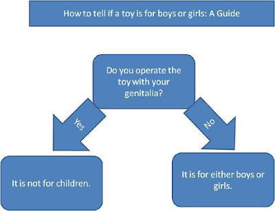 Flow chart showing that only toys that require playing them with your genitalia are not for all kids