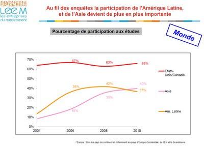 enquête leem 2010 Attractivité de la France pour les essais cliniques industriels
