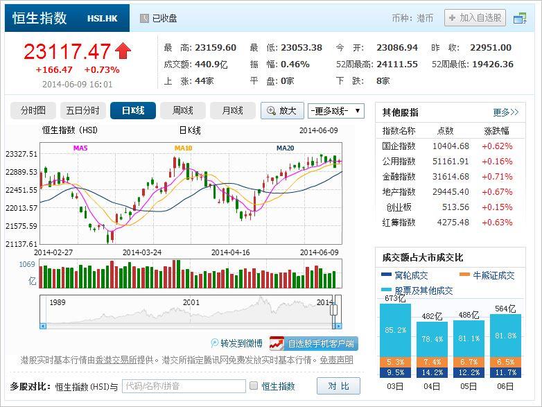 中国株コバンザメ投資 香港ハンセン指数20140609