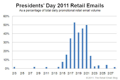Click to view the Presidents' Day 2011 retail email distribution curve larger