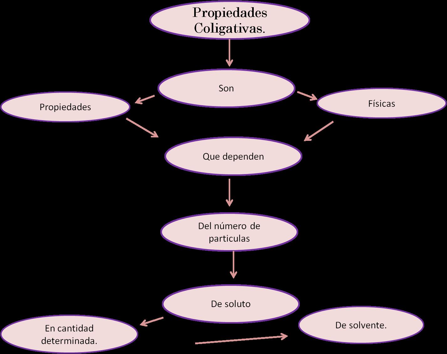 Propiedades coligativas for Inmobiliaria o inmobiliaria