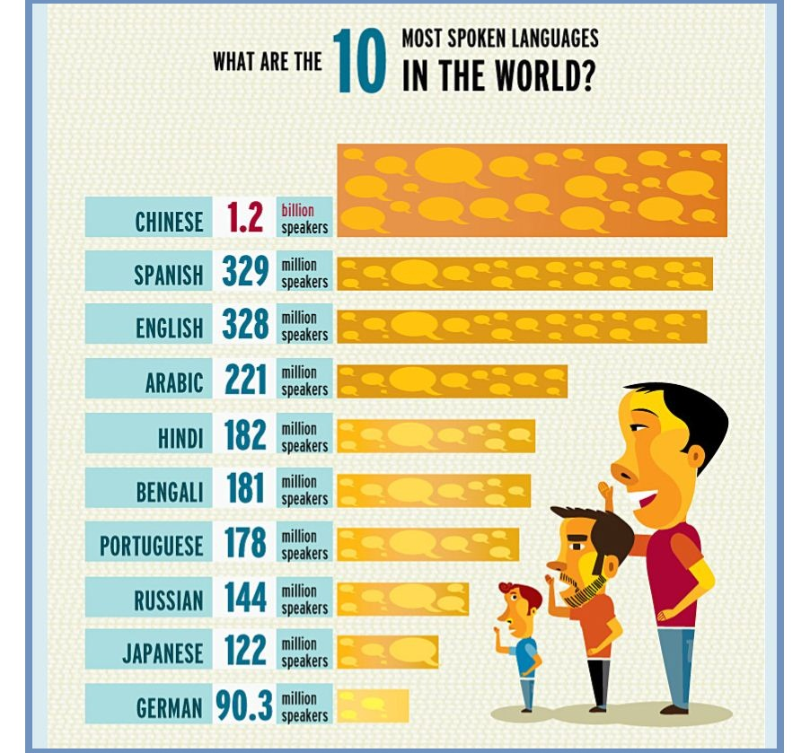 How Much Languages In The World Learning Languages - World top language list
