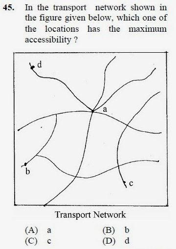 2013 June UGC NET in Geography, Paper III, Question 45