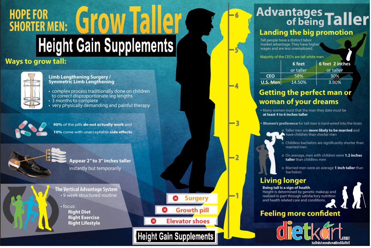 Height Gain Infographic : Grow Tall - Increase Height