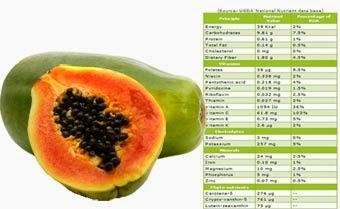 manfaat buah pepaya dan kandungan nutrisinya