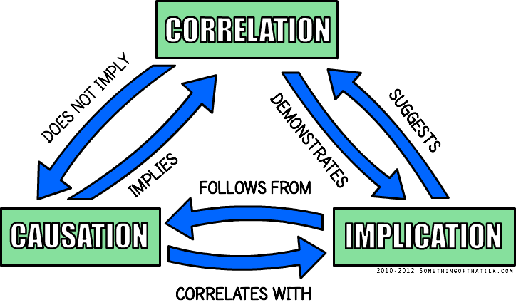Correlation Causation Implication Chart Relation