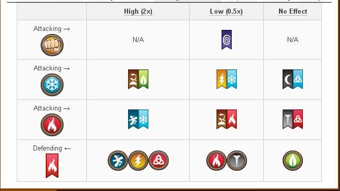 Tổng hợp Damage và Attack các skill của Rare Hybrid Dragon trong game Dragon City 2