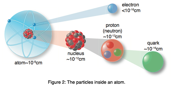 Chemistry Sk016 C1 1 2 What Is An Atom Amp Sub Atomic