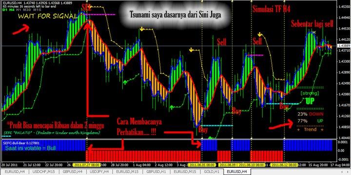 Yang trading system