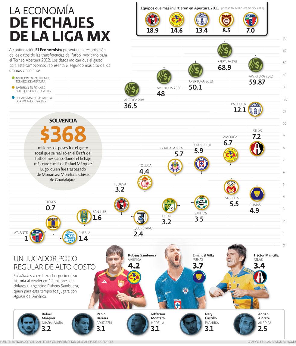 Liga MX 2014: tabla de resultados, calendario, equipos