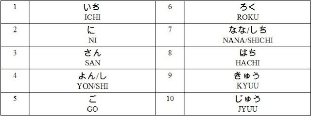 números cardinales japonés