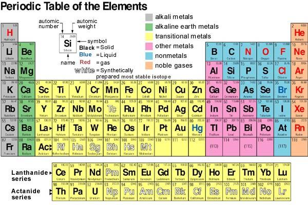 Belajar bersama cara cepat menghafal tabel periodik unsur kimia cara cepat menghafal tabel periodik unsur kimia unsur golongan 1a urtaz Gallery