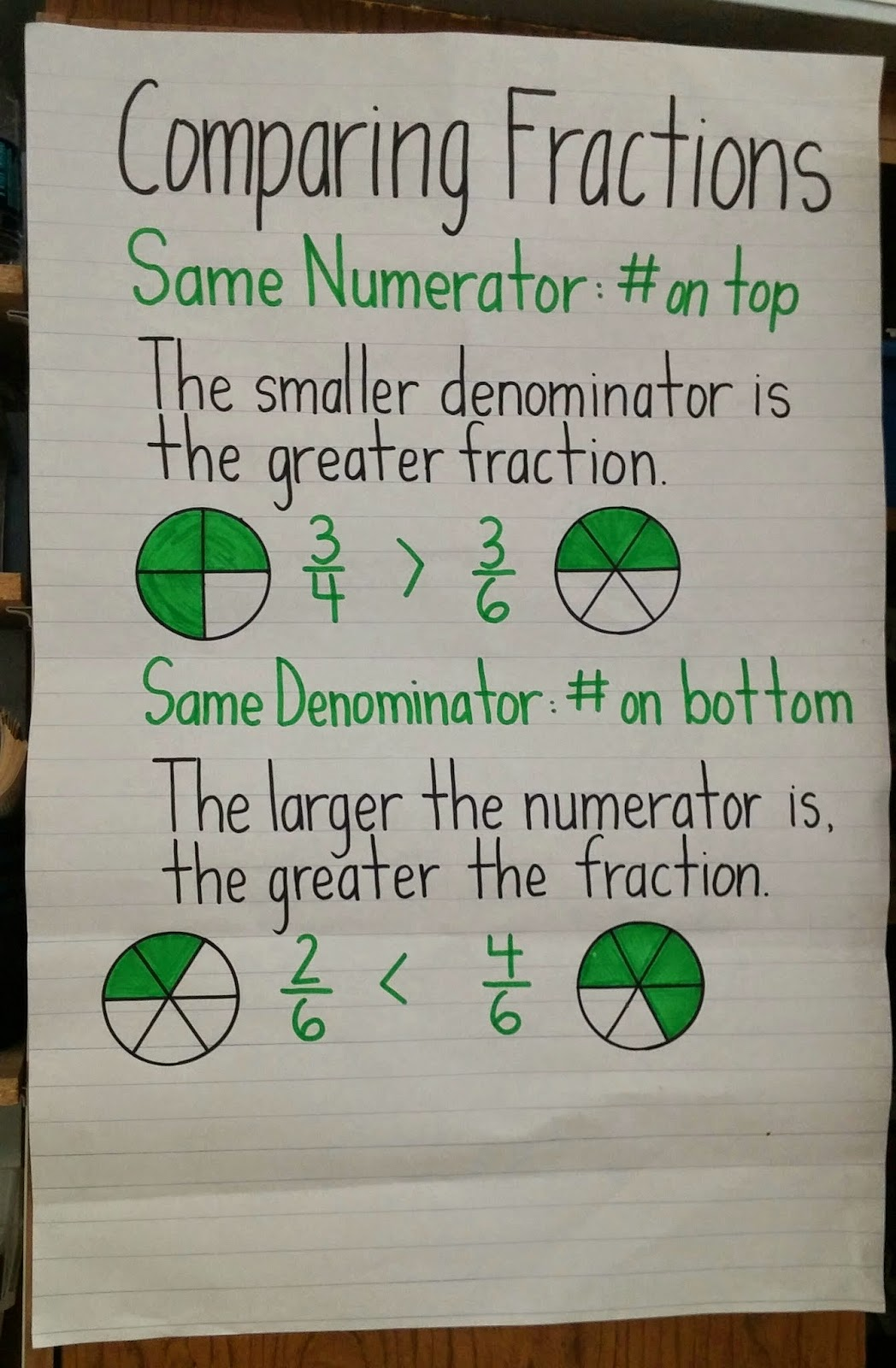 Comparing Fractions anchor chart - This is confusing, so it would ...