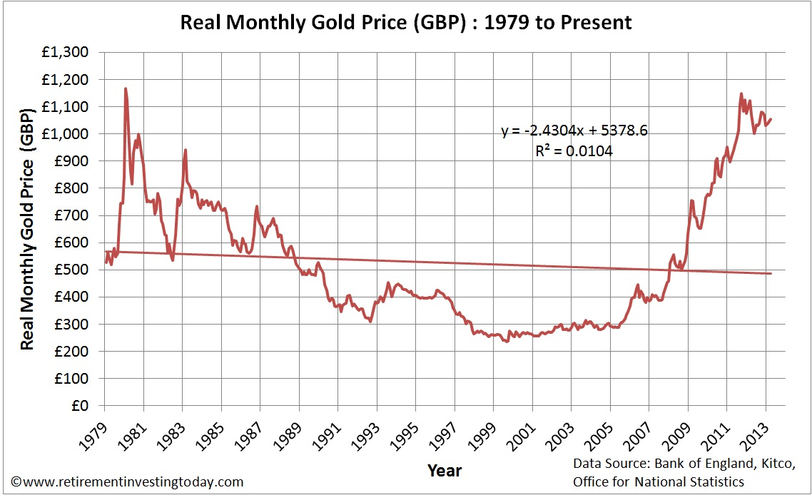 Real Monthly Gold Prices in &#163;&#8217;s