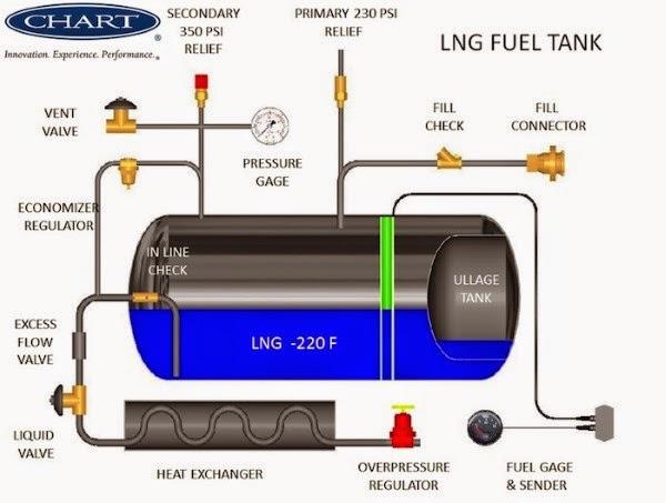 Η τεχνολογία LNG στην Ελλάδα.