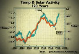 The Great Global Warming Swindle sun manipulation