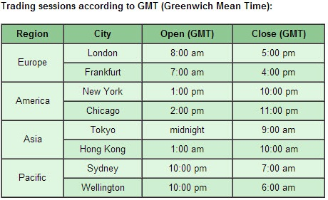 Time zone forex trading