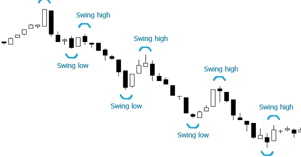 Using Swing Points To Identify Price Reversals