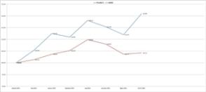 Portfel SCT zyskuje 21% od początku roku!