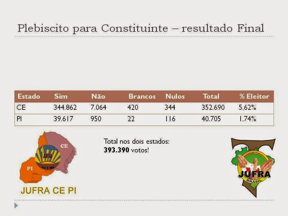 Plebiscito para Constituinte - Resultado Final