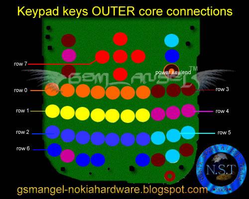 Nokia C3 Keypad Ways