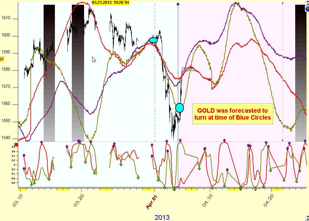 E forex gold forecast