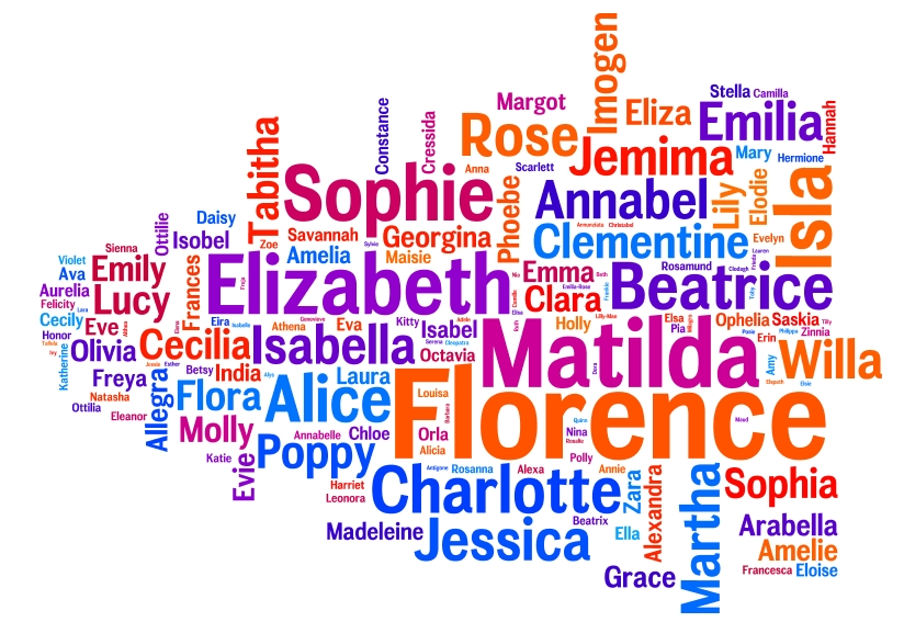 Telegraph Names 2012 Word Clouds