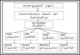http://sunnahsunni.blogspot.com/2014/11/kenali-aqidah-ahlussunah-wal-jamaah.html