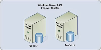 http://techsupportpk.blogspot.com/2013/06/windows-cluster-setup-with-windows-2008.html