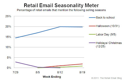 Click to view the Aug. 19, 2011 Retail Email Seasonality Meter larger