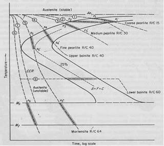 Engineering design center info seputar foundry sebagai contoh pada gambar dibawah ini digambarkan beberapa kurva pendinginan pada diagram transformasi dari baja karbon eutectoid 08 c ccuart Image collections