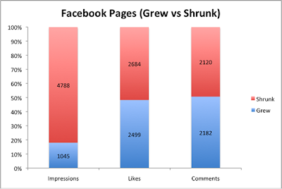 graph: Facebook Pages (Grew vs Shrunk)
