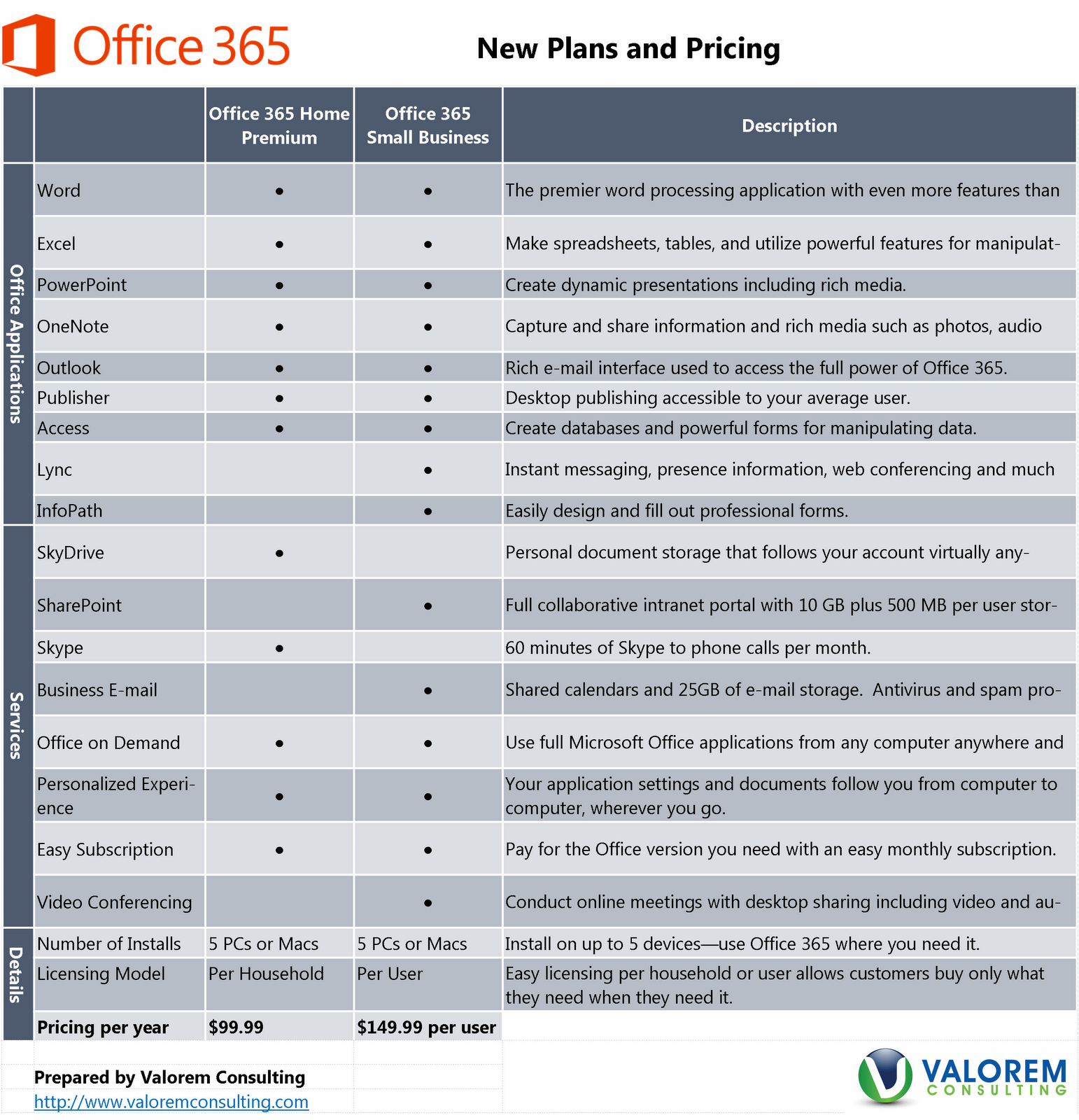 Office 365 for Business Pricing