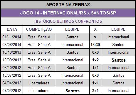 LOTECA 614 - JOGO 14 - INTERNACIONAL x SANTOS