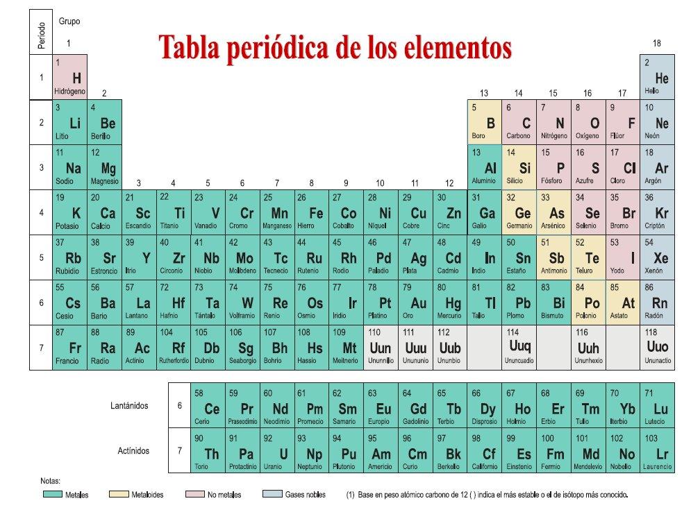 Blog del ies laguna de tolln msica y matemticas en la tabla el establecimiento de la tabla peridica de los elementos se hizo esperar hasta los aos sesenta de siglo xix hacia 1830 cuando mendeliev empez a pensar urtaz Images