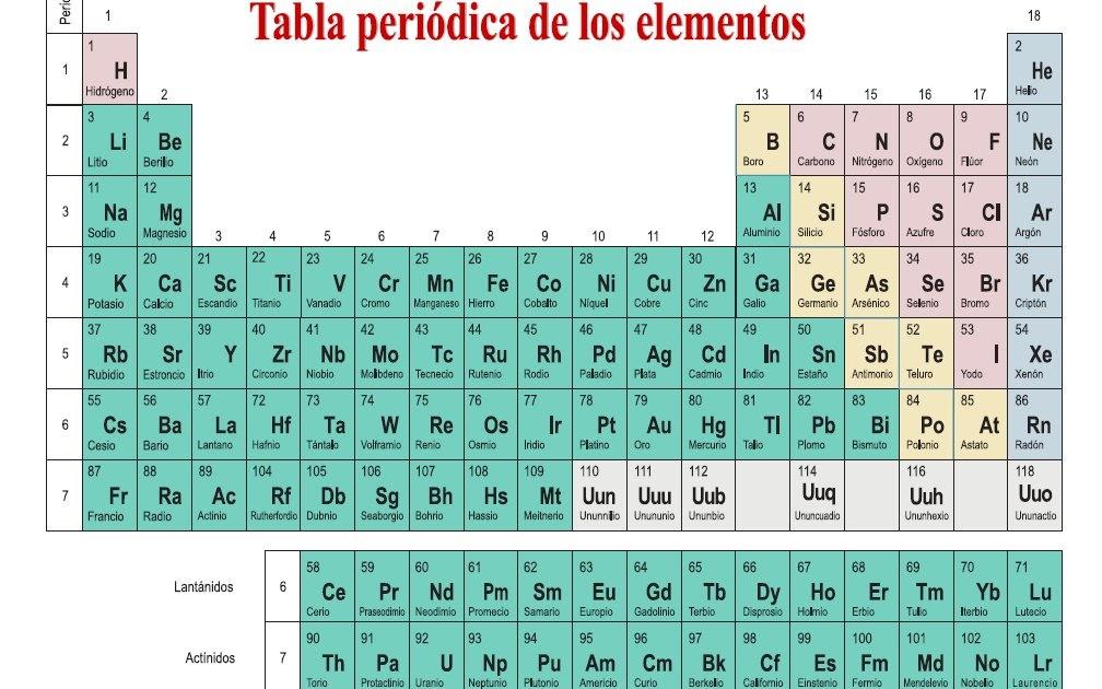 Tabla periodica simple image collections periodic table and sample blog del ies laguna de tolln msica y matemticas en la tabla blog del ies laguna urtaz Image collections