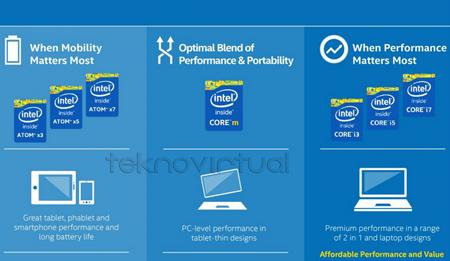 Cherry Trail Prosesor Intel