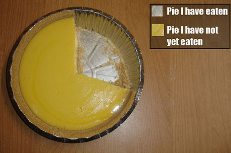 ...except the uneaten pie stands ...