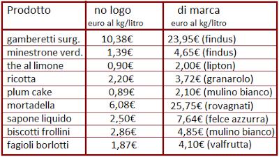 confronti prezzi alimenti