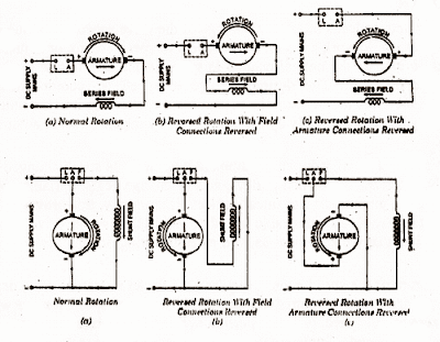 direction of rotation of dc motor