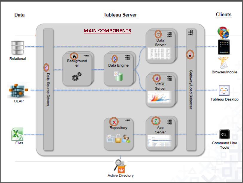 TABLEAU GURUS Tableau Server Architecture